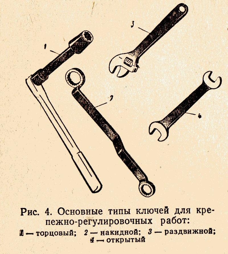 Основные типы ключей для крепежных работ