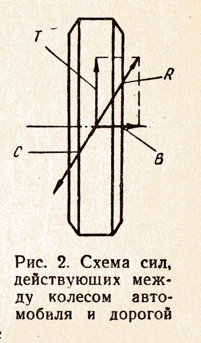 схема сил, действующих между колесом и дорогой